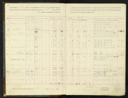 Rate book 1896 - 1899