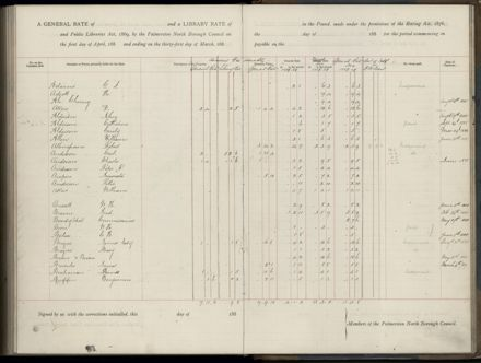 Palmerston North Rate Book, 1886-1889, 267